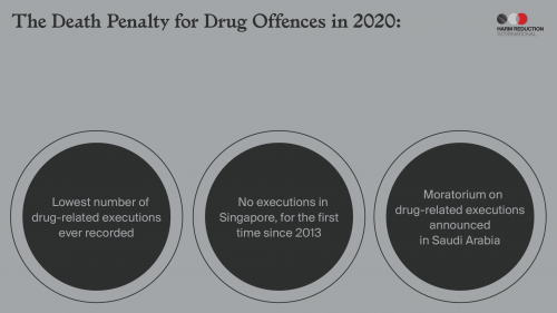 The Death Penalty for Drug Offences in 2020