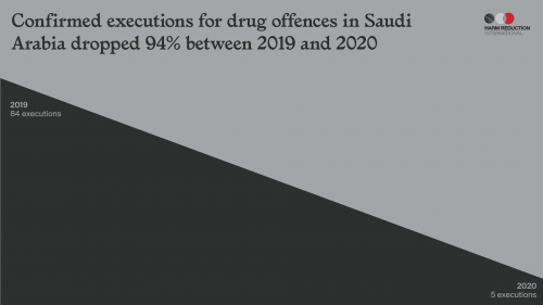 Confirmed Executions for drug offences in Saudi Arabia dropped 94%