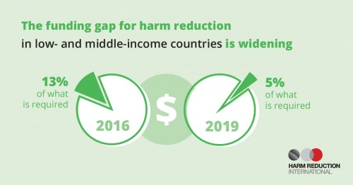 The funding gap for harm reduction in low- and middle-income countries is widening