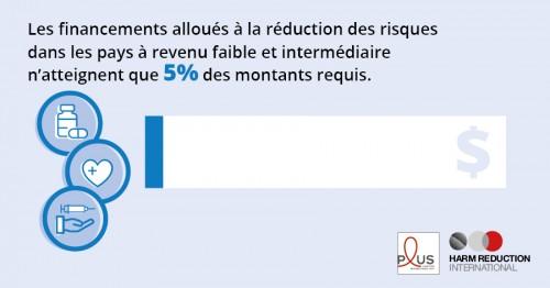 Les financements alloués à la réduction des risques dans les pays à revenu faible et intermédiaire n'atteignent que 5% des montants requis.