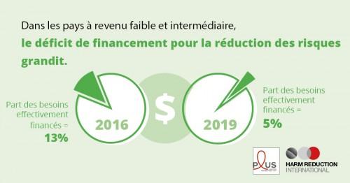Dans les pays à revenu faible et intermédiaire, le déficit de financement pour la réduction des risques grandit.