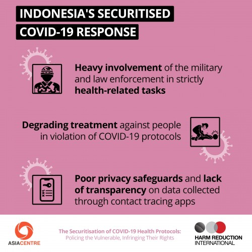 Indonesia's Securitised Covid-19 Response