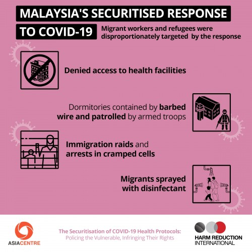 Malaysia's Securitised Response to Covid-19