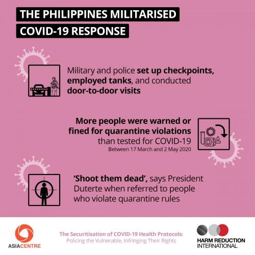 The Philippines Militarised Covid-19 Response