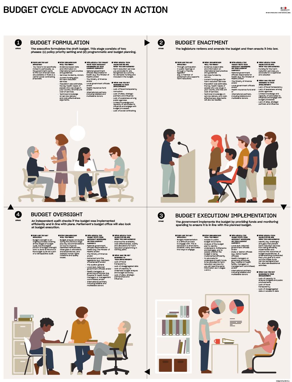 HRI Budget Advocacy Guide Infographic