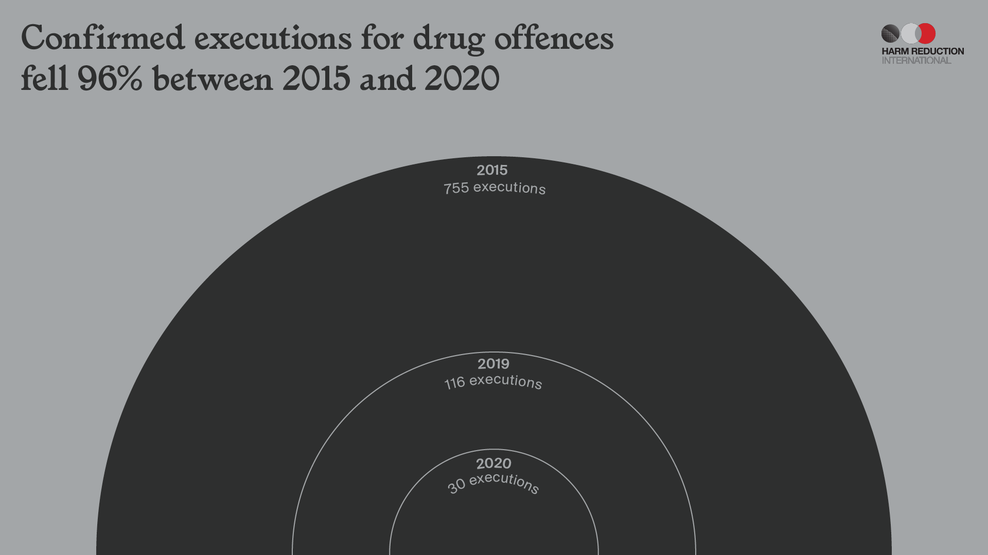 Confirmed Executions for drug offences fell 96% between 2015 and 2020