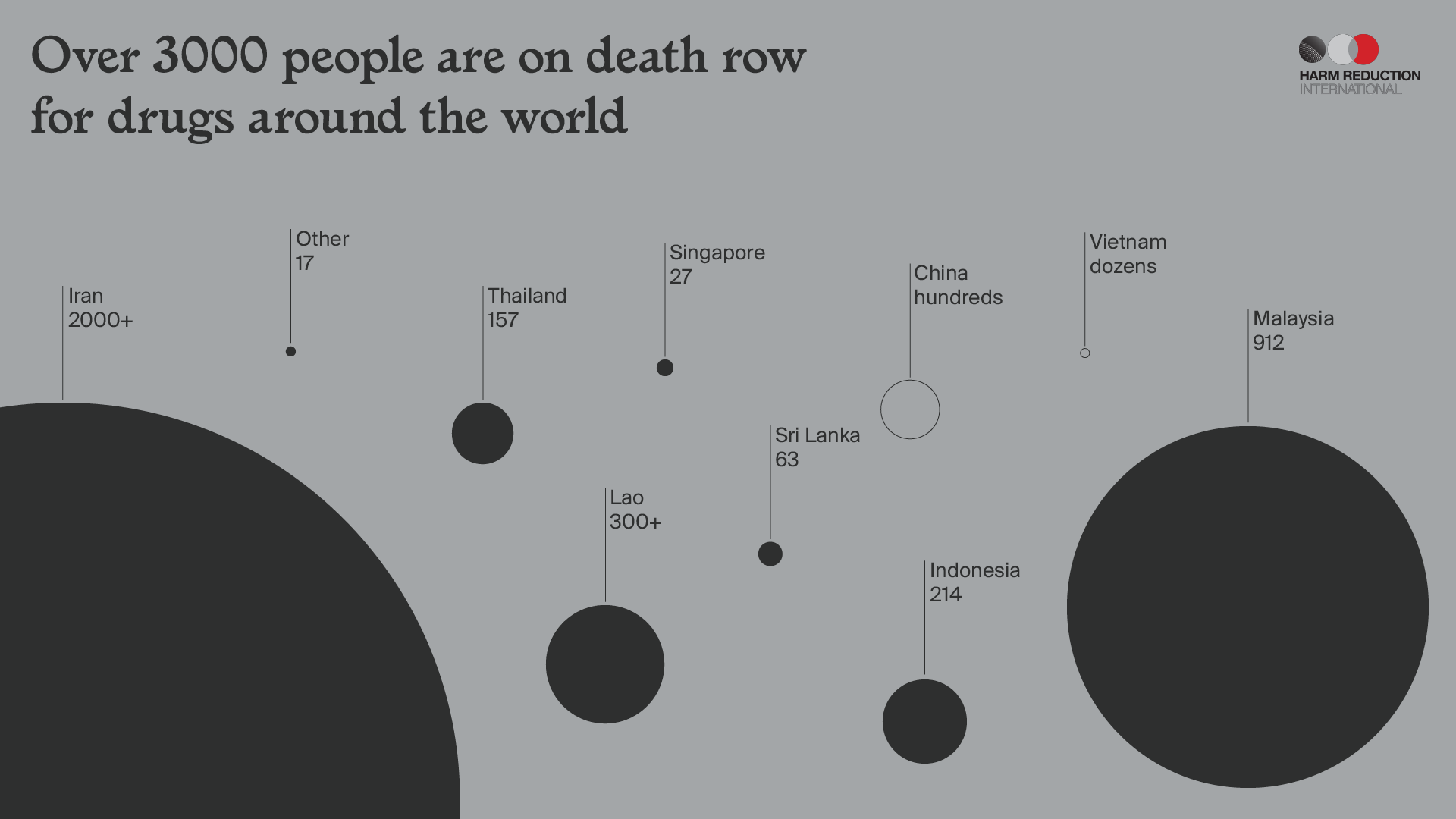 Over 3000 people are on death row for drugs around the world